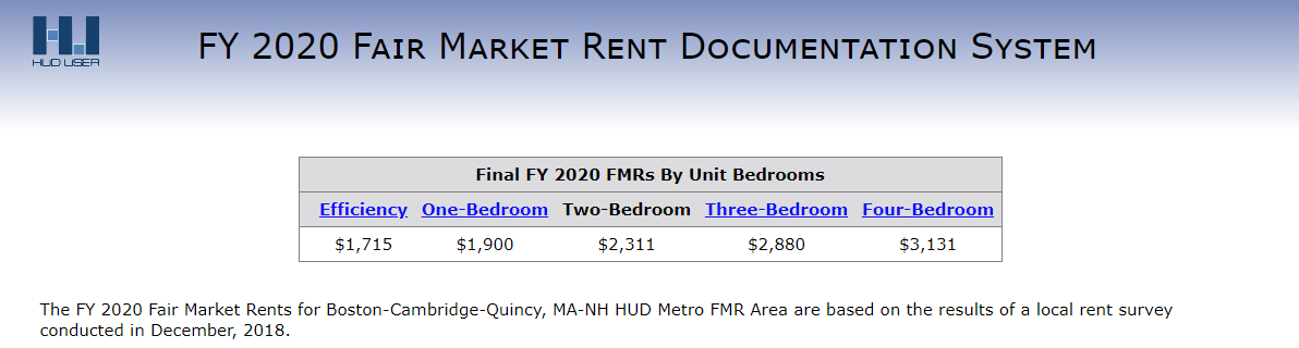 Friends of the Homeless, Boston Fair Market Rents, Fair market rentalBoston FMR Rates